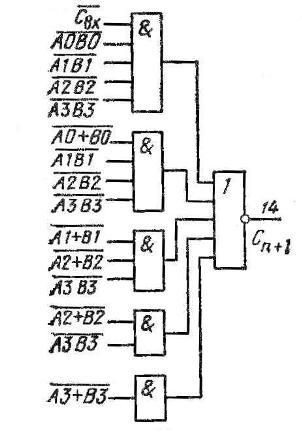 Микросхема К155ИМ3, КМ155ИМ3 (7483) - быстродействующий полный сумматор.  Он принимает два четырехразрядных слова по...